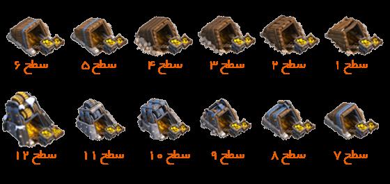 معدن طلا – Gold Mine